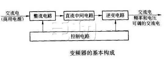 变频器是应用变频技术与微电子技术,通过改变电机工作电源频率方式来控制交流电动机的电力控制设备。 变频器主要由整流(交流变直流)、滤波、逆变(直流变交流)、制动单元、驱动单元、检测单元微处理单元等组成。 变频器靠内部IGBT的开断来调整输出电源的电压和频率,根据电机的实际需要来提供其所需要的电源电压,进而达到节能、调速的目的。  变频器工作原理 变频器可分为电压型和电流行两种变频器。 电压型是将电压源的直流变换为交流的变频器,直流回路的滤波是电容。 电流型是将电流源的直流变换为交流的变频器,其直流回路滤波是